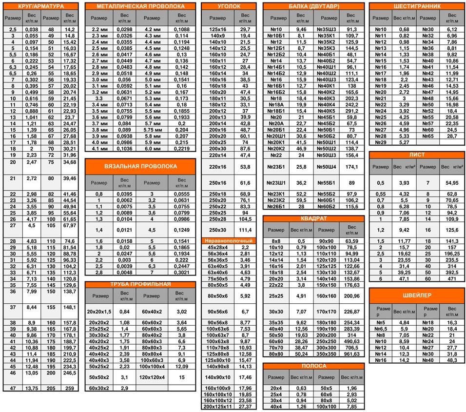 3-таблица-весов-металла